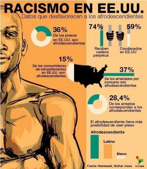 infografía racismo estados unidos
