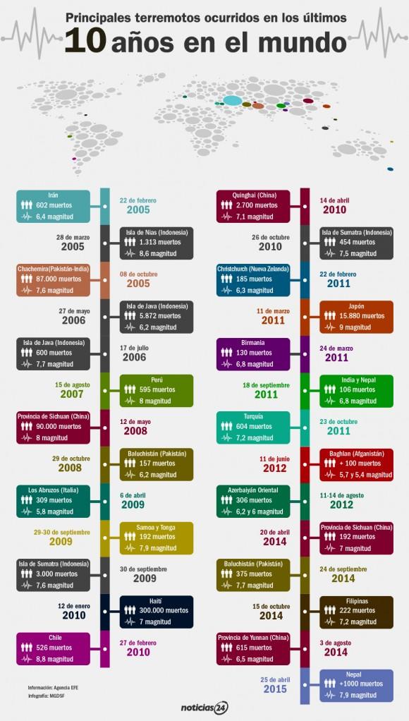 infografia terremotos