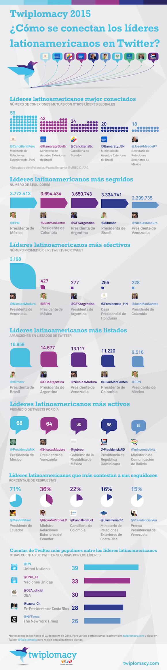 infografia twitter