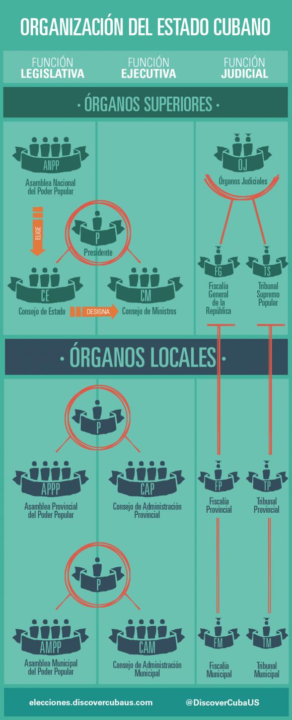 organizacion-estado-cubano