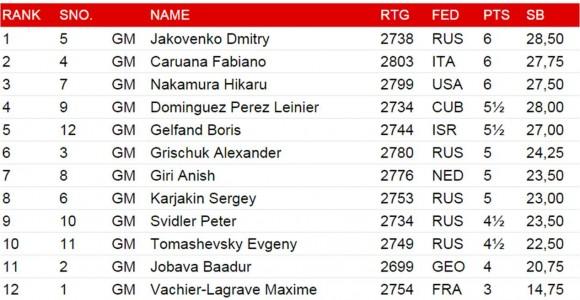 Fuente: Sitio Oficial del Grand Prix de Khanty-Mansiysk