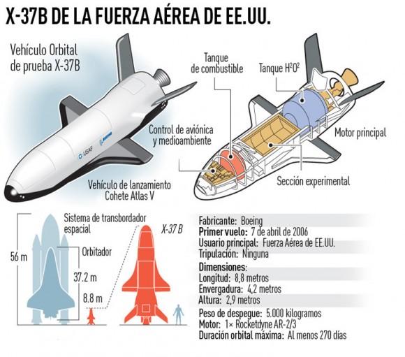 Datos principales del X-37B. Infografía: RT