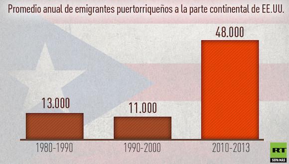 puerto rico emigracion