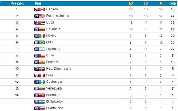 Así está el medallero de los Juegos Panamericanos