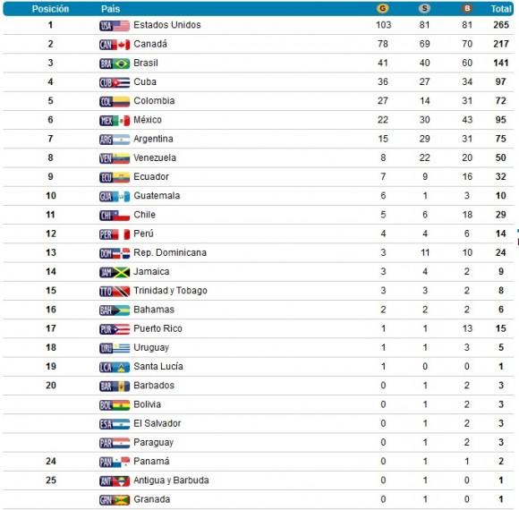 Medallero de los Panamericanos de Toronto 2015