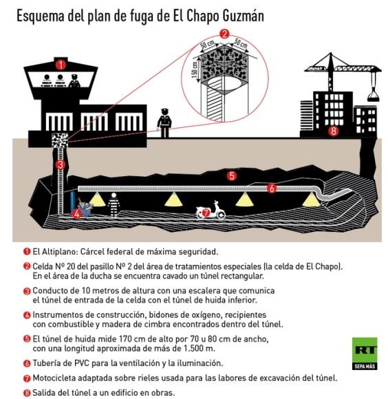 Infografía del túnel por el que escapó el narcotraficante.