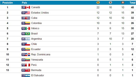medallero juegos panamericanos 14 de julio en la mañana