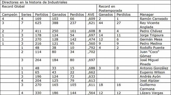 Estadísticas: Yirsandy Rodríguez.
