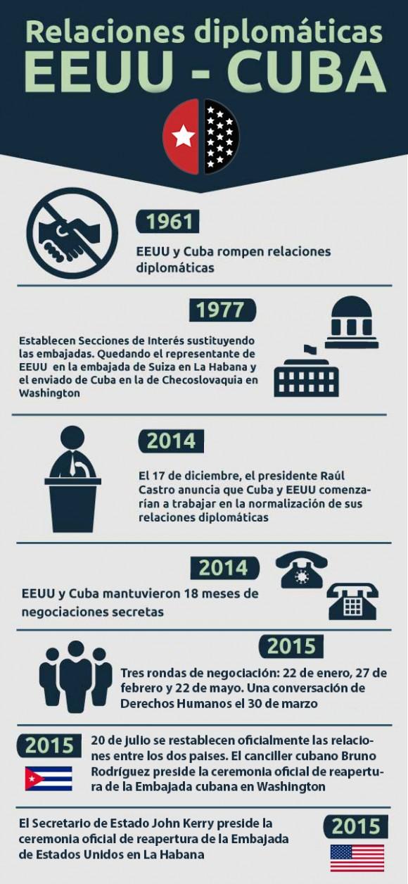 infografía cuba-estados unidos 1