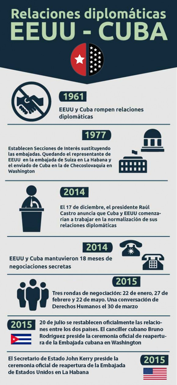 Infografía: Raúl Fergo/ Cubadebate