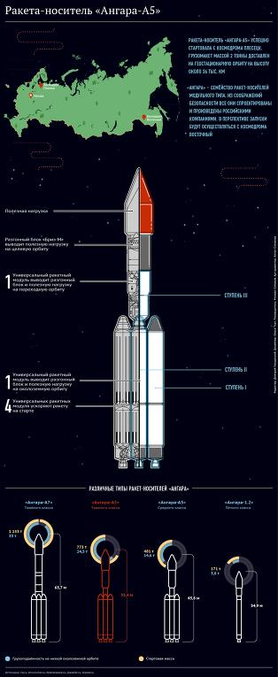 Inforgrafía nueva nave espacial. Foto: Ría Novosti.