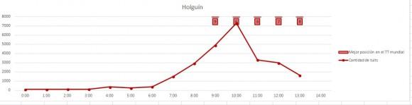 Estadística TT Holguín