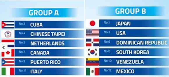 Grupos-Premier12