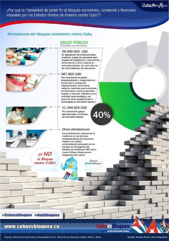 infografia bloqueo 1