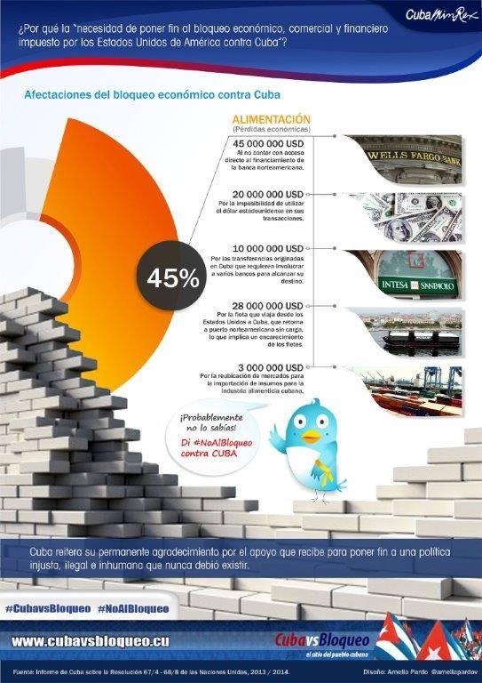 infografia bloqueo 2