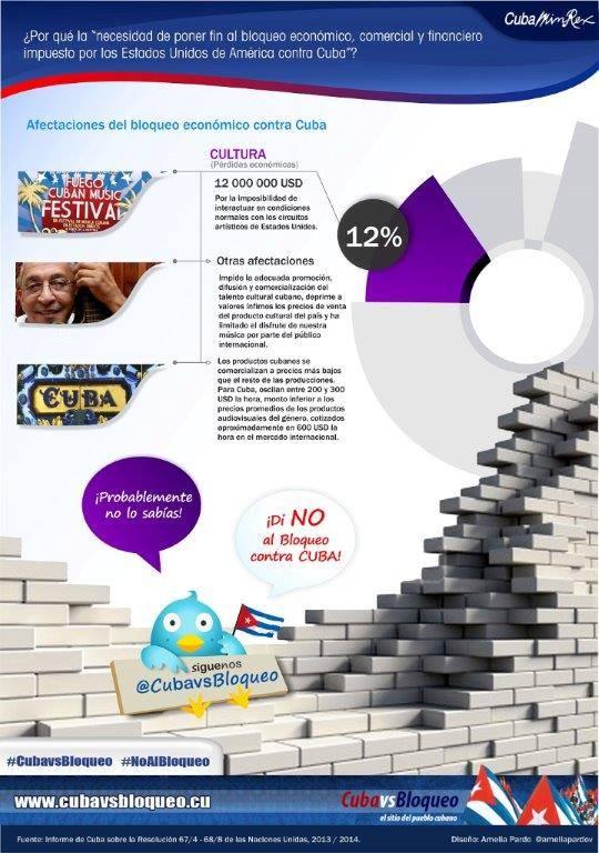 infografia bloqueo 3