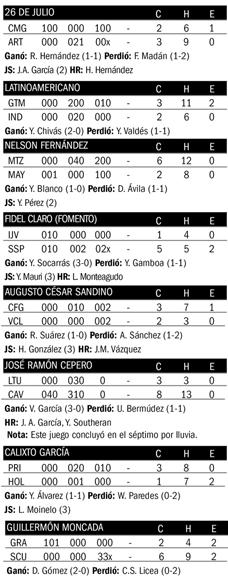 resultados Beisbol-Cuba