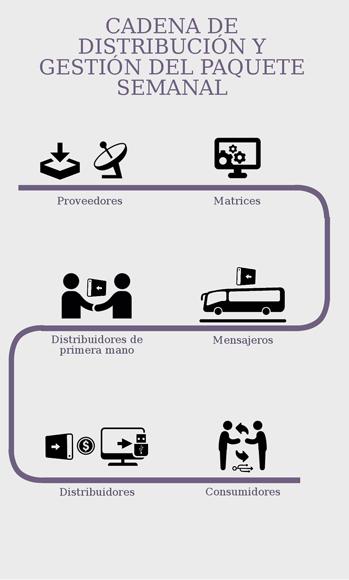 Proveedores-matrices-grandes distribuidores-pequeños distribuidores y consumidores. Infografía: Jorge Aguirre y J. R. Concepción.