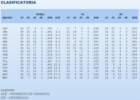 Estadísticas: Béisbol cubano.