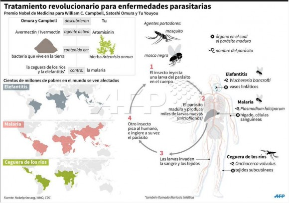 infografia premio nobel malaria