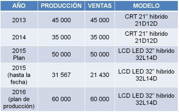 Cajas producidas por la industria cubana