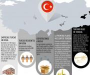 Rusia sanciones Turquia