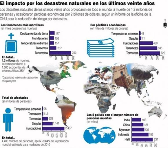 Infografía: así han impactado los desastres naturales en los últimos 20 años.