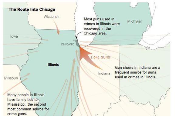 La ruta hacia Chicago. La mayoría de las armas usadas en crímenes en Illinois fueron recuperadas en el área de Chicago. Las ferias de armas en Indiana son una fuente frecuente para armas usadas en crímenes de Illinois. Muchas personas en Illinois tienen lazos familiares en Mississippi, la segunda fuente más común de armas para crímenes. Gráfico: The New York Times.
