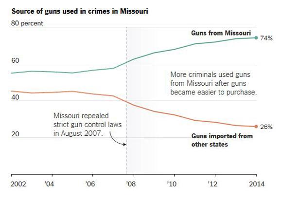 Origen de las armas usadas en Missouri. Missouri derogó las leyes estrictas de control de armas en agosto de 2007. Más criminales usaron armas de Missouri desde que la adquisición se hiciera más fácil. Gráfico: The New York Times.