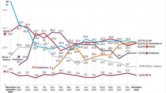 PP, PSOE y Ciudadanos empatados en comicios españoles