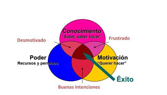 diagrama de las buenas intenciones
