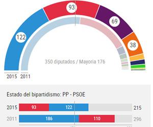 España: PP lidera elecciones sin mayoría suficiente para gobernar