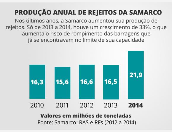Infografía: Brasil de Fato.