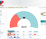Una vista del más reciente reporte del CNE sobre los resultados de las elecciones legislativas.