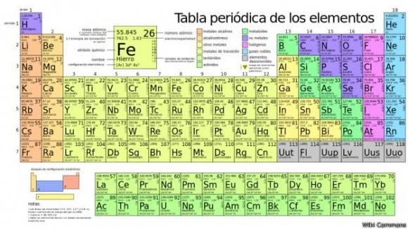 Así queda la tabla periódica con los nuevos elementos añadidos. Wiki Commons