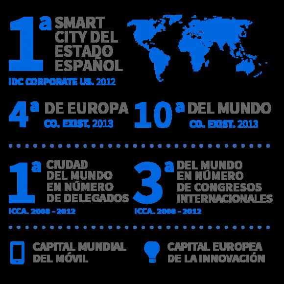 Barcelona, primera ciudad inteligente de España. Fuente: smartcity.bcn.cat