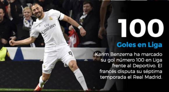 Benzema supera los 100 goles en Liga y Bale los 50 en todas las competiciones con el real Madrid. Fuente: Marca.