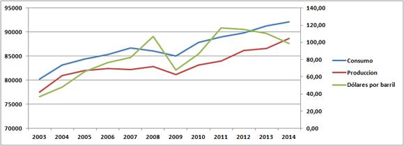 Consumo, producción y precios del petroleo gráfico