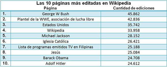 Entradas más editadas en la Wikipedia