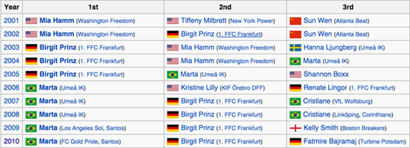 La brasileña Marta, ya había ganado el balón de Oro cinco veces.