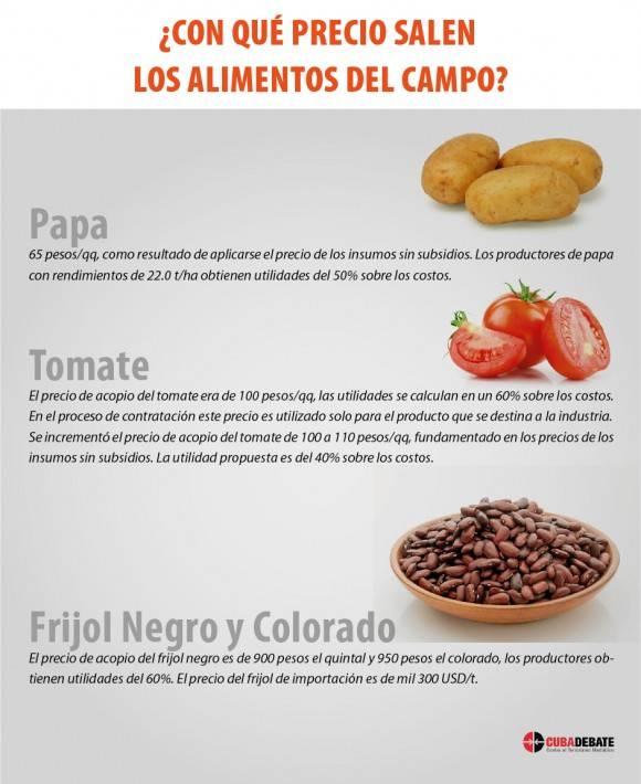 Precio de los alimentos en el campo. Infografía: Luis Amigo Vázquez.