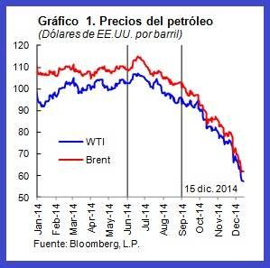 Precios del petroleo gráfico