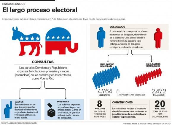 El proceso electoral de EE.UU. Autores: Fiorella Mora y Víctor Hugo Murillo/ La Nación. Fuente: AFP.
