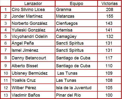 Tabla de lanzadores activos con más de 100 victorias en Series Nacionales. Fuente: Cubadebate.