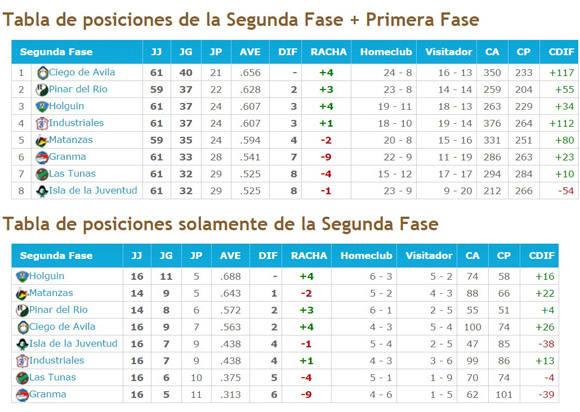 Tabla de posiciones Serie Nacional. Fuente: Béisbol en Cuba.