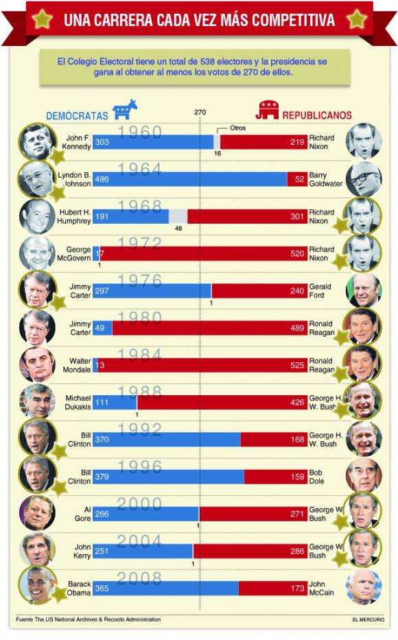 Resultados de las elecciones en Estados Unidos, luego del triunfo de la Revolución. Añadir la última (2012) que ganó Obama con 332 votos sobre Mitt Romney con 206. Autor. El Mercurio.