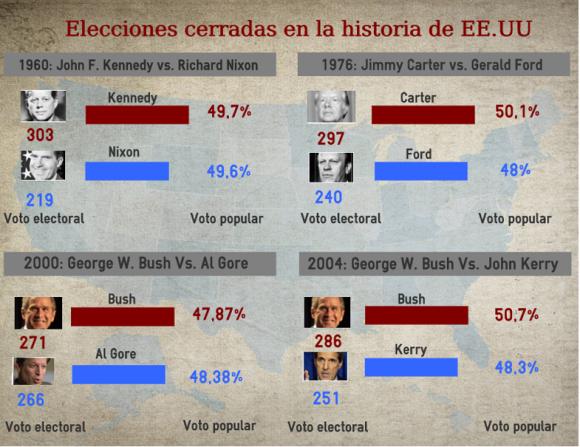 Como se muestra en las elecciones más reñida de la historia, una mayor cantidad de votos populares no garantiza la presidencia.