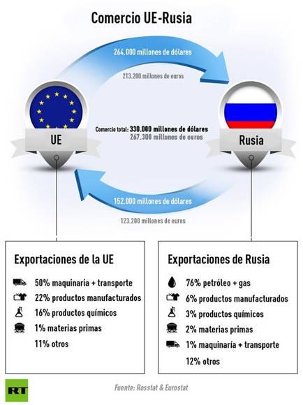 gráfica rusia ue
