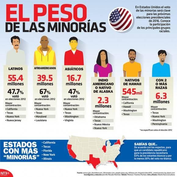 El papel de las llamadas minoría en Estados Unidos en  las elecciones de 2016. Autor: Notimex.