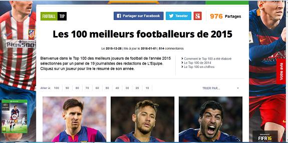 El diario francés L´Equipe eligió una propuesta de los 100 mejores futbolistas del año. Foto: Cubadebate.